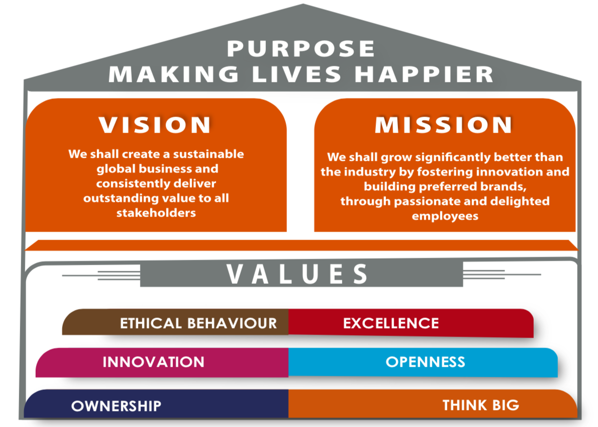 CavinKare vision and mission